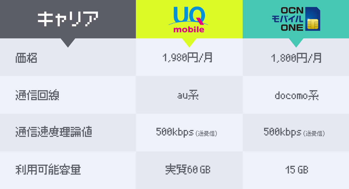 『UQ mobile』と『OCN モバイル ONE』の比較表