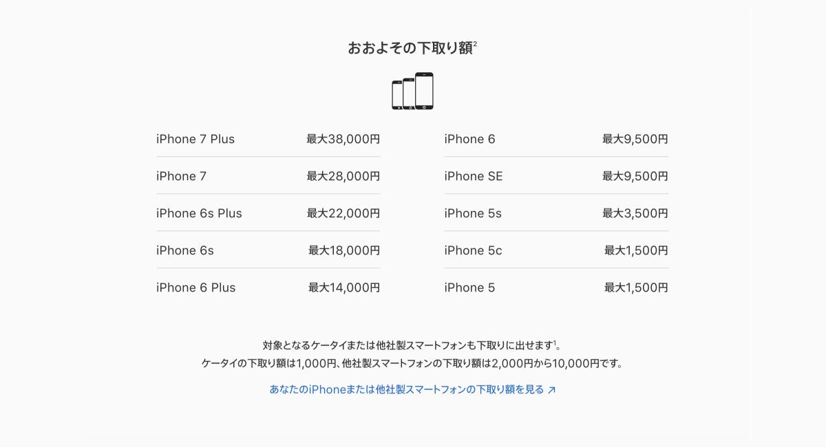 2018年4月の価格改定後のiPhone下取り価格一覧