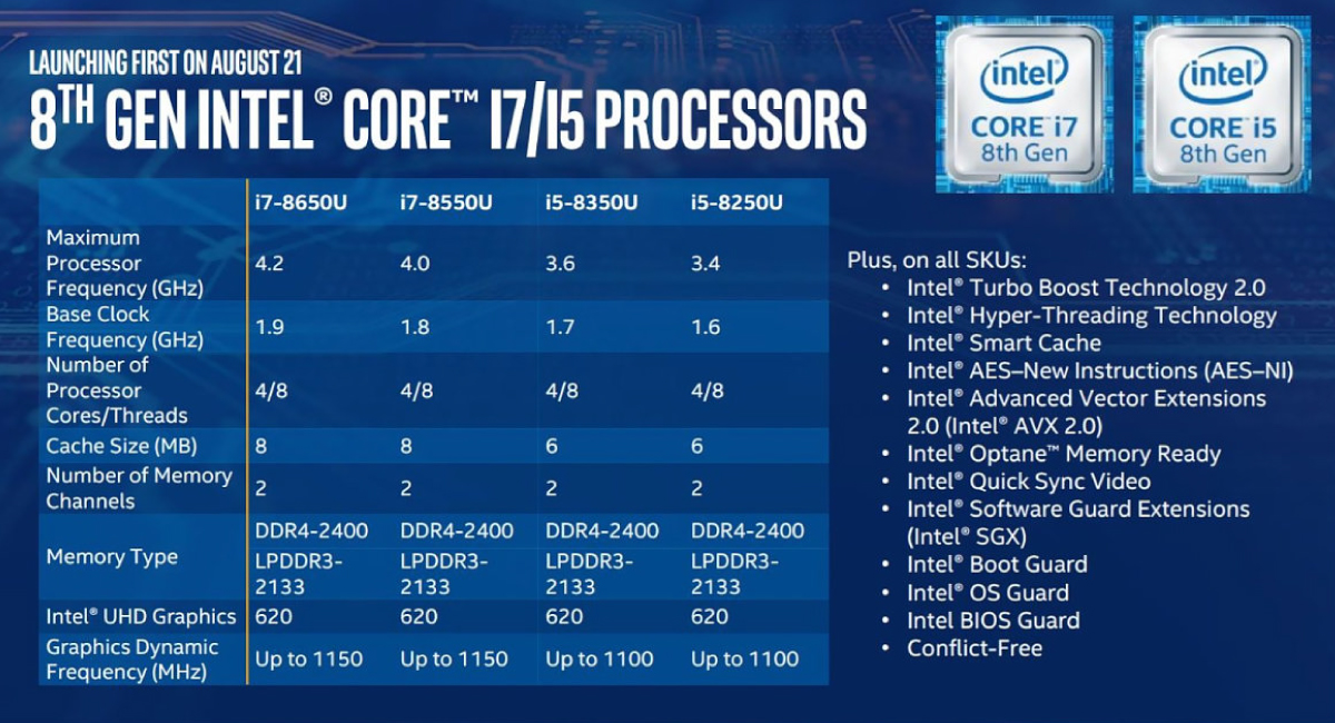 Intelの『第8世代Coreプロセッサー(Coffee Lake)』