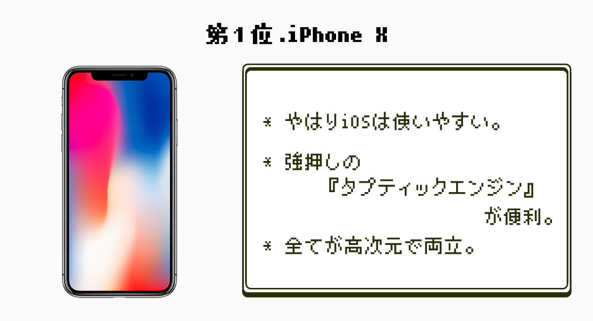 第1位.やはり最強だった『iPhone X』