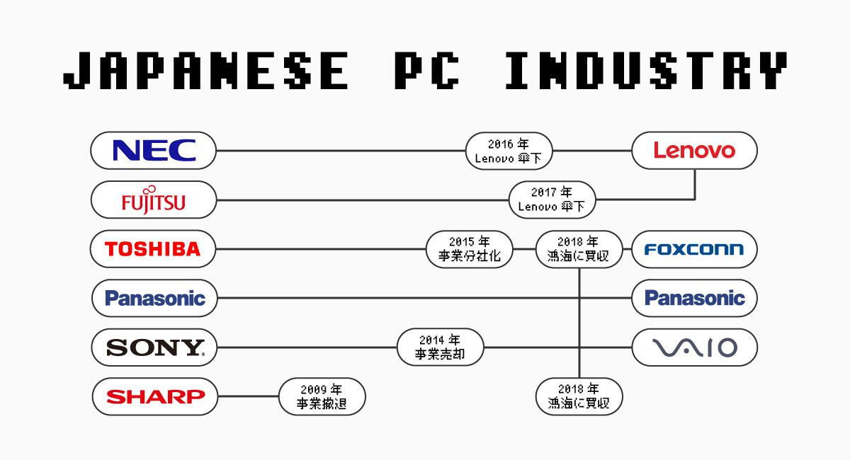 国内PCメーカー衰退のインフォグラフィック