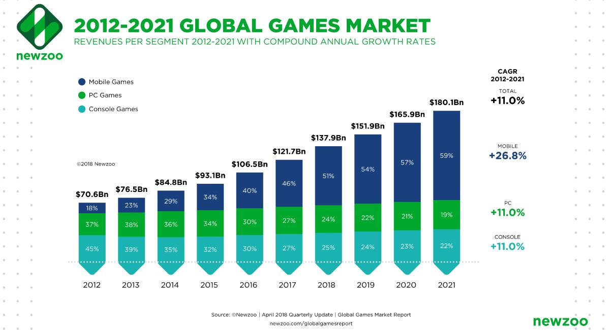 ゲーム市場は上向き