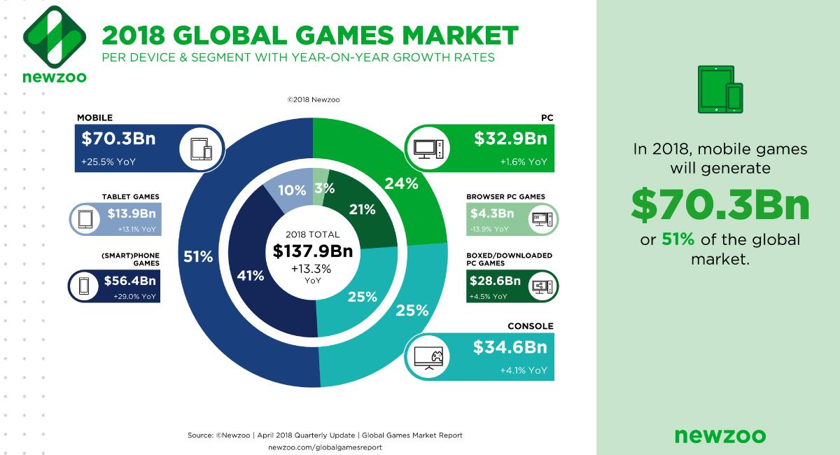 携帯ゲーム機市場は縮小傾向