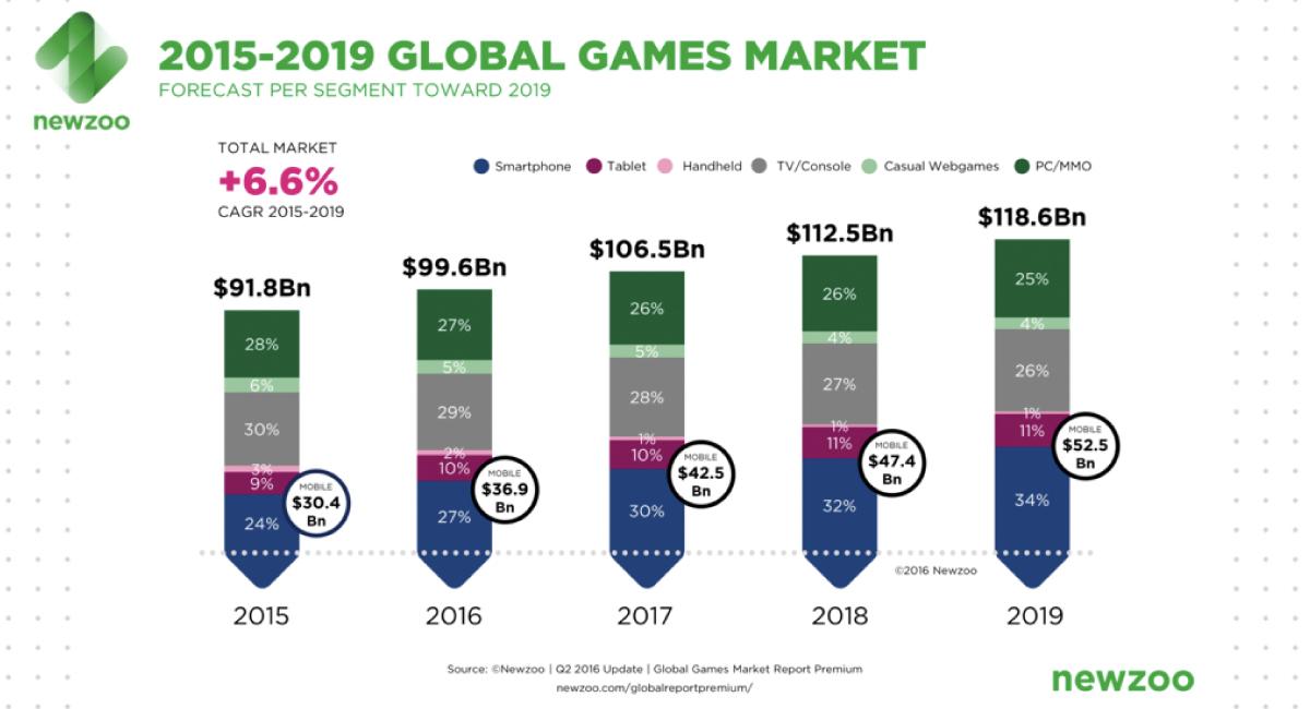 2015年で3%だった携帯ゲーム機のシェアは、2019年では1%にまで減少。