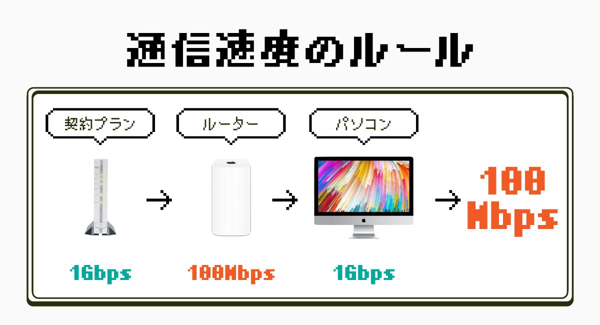 通信速度を決めるルール