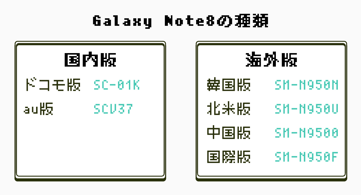 非常にややこしい『Galaxy Note8』は全6種類。