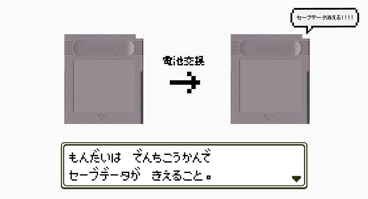 内蔵電池を交換すると、セーブデータは消滅してしまう。