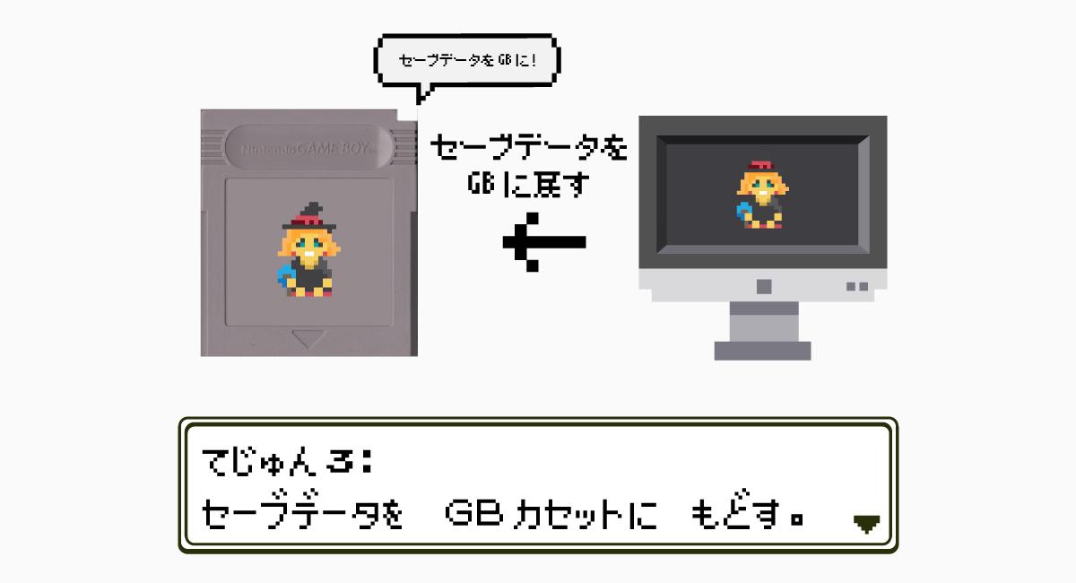 手順3.PCに保存したセーブデータをカセットに戻す。