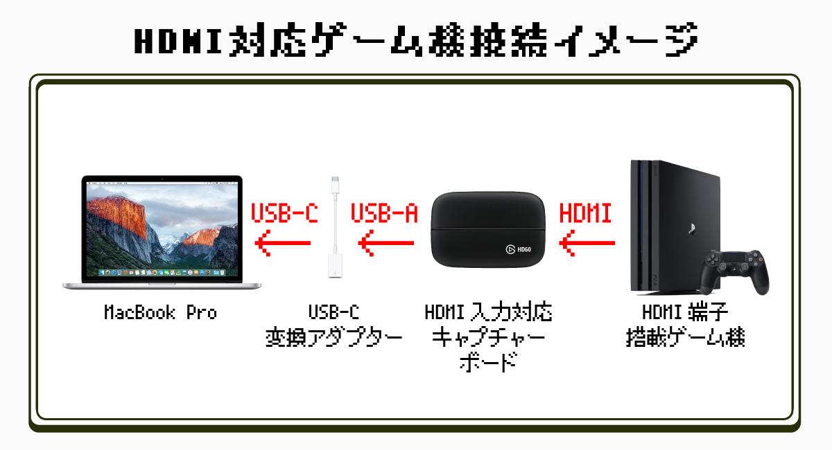 HDMI端子対応ゲーム機