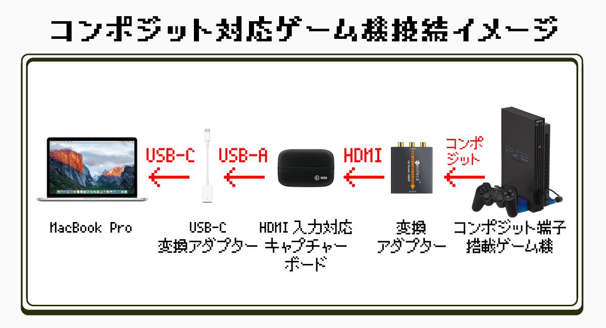 コンポジット端子対応ゲーム機