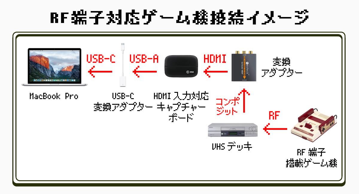 RF端子対応ゲーム機