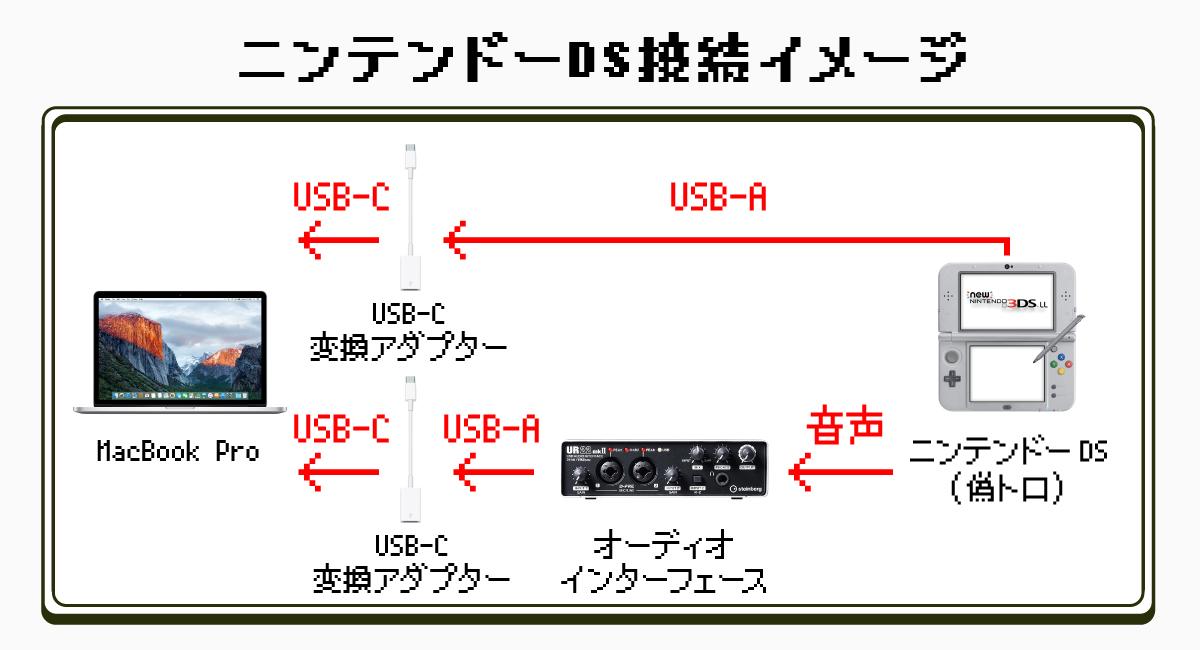 ニンテンドーDS/2DS/3DS