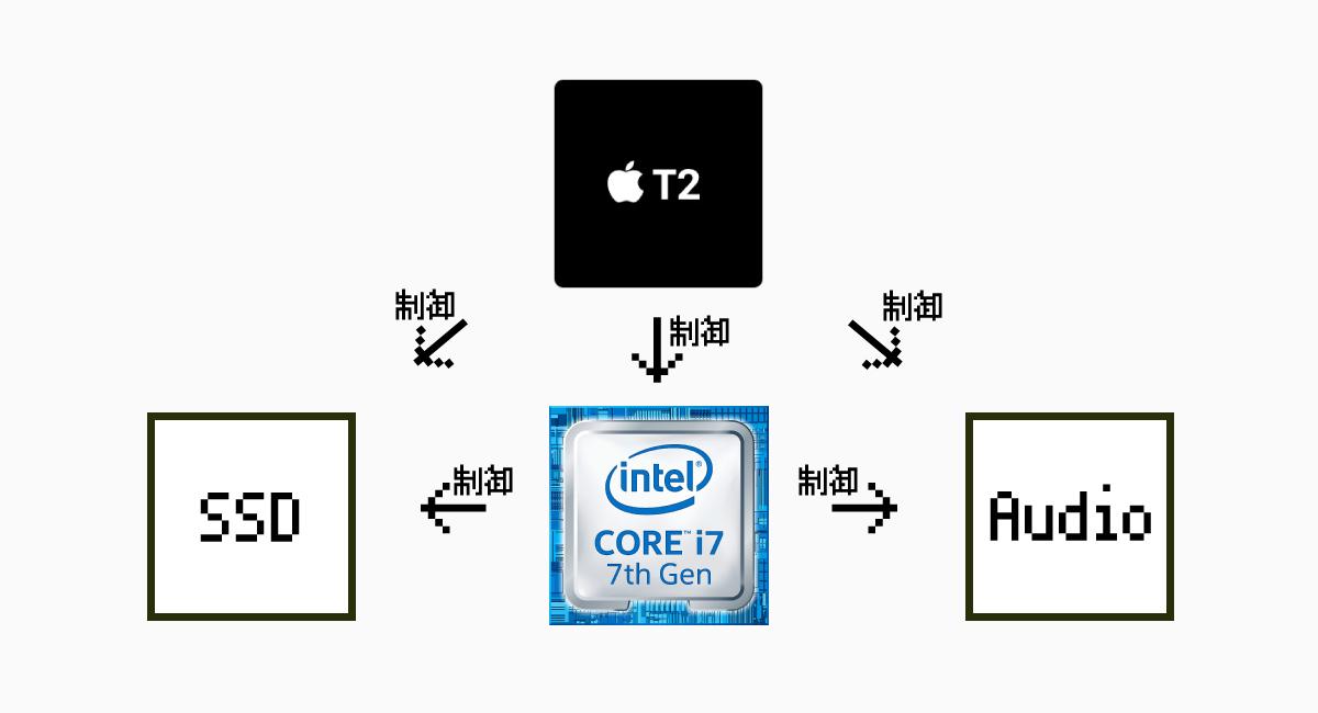 Intel CPUをも制御するのが『T2チップ』になる?