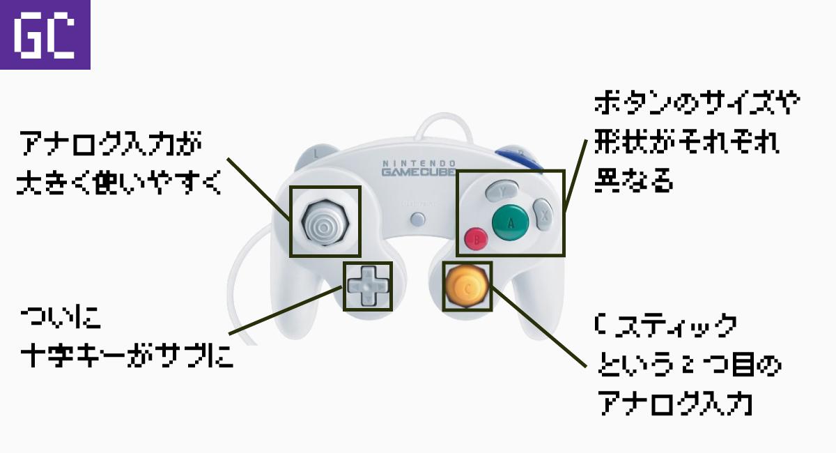 ゲームキューブコントローラは、キーに明確な役割を与えた。