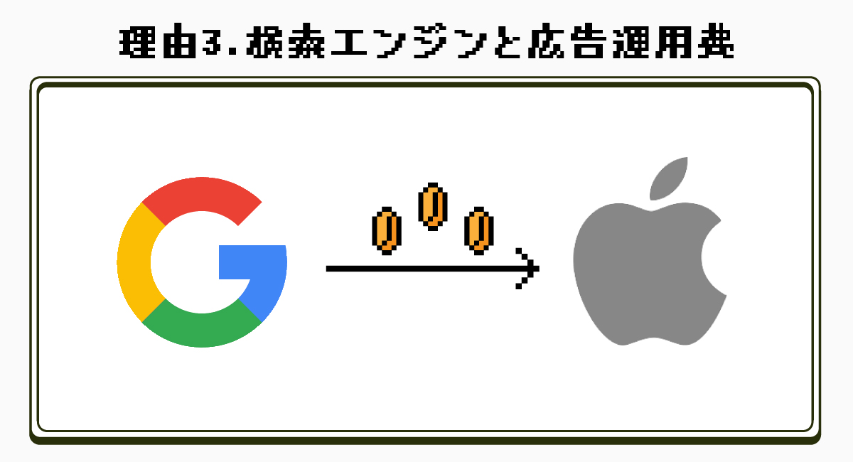 理由3.検索エンジンによる広告運営費のため