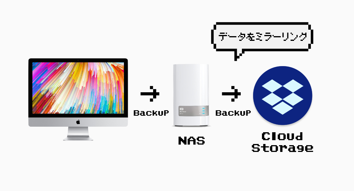 PCのデータバックアップの理想は、NASとクラウドストレージの併用。