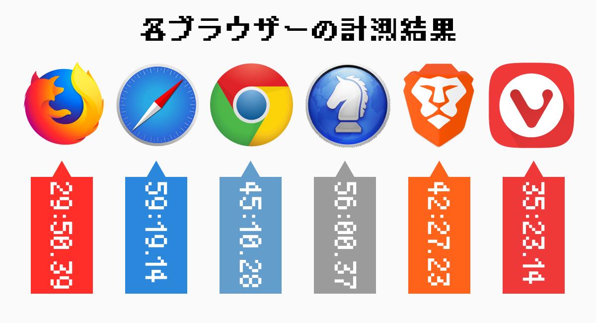 『Safari』が最長、『Firefox』が最短の結果に。