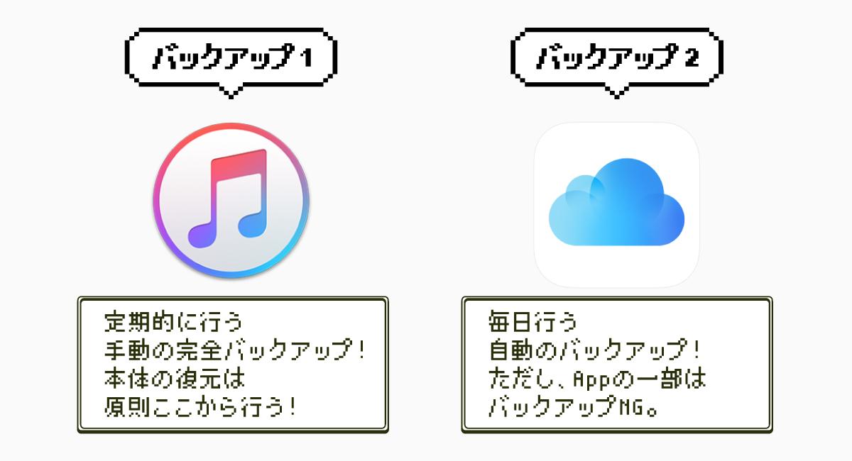 iTunesとiCloudを駆使すれば、より安全なバックアップができる。