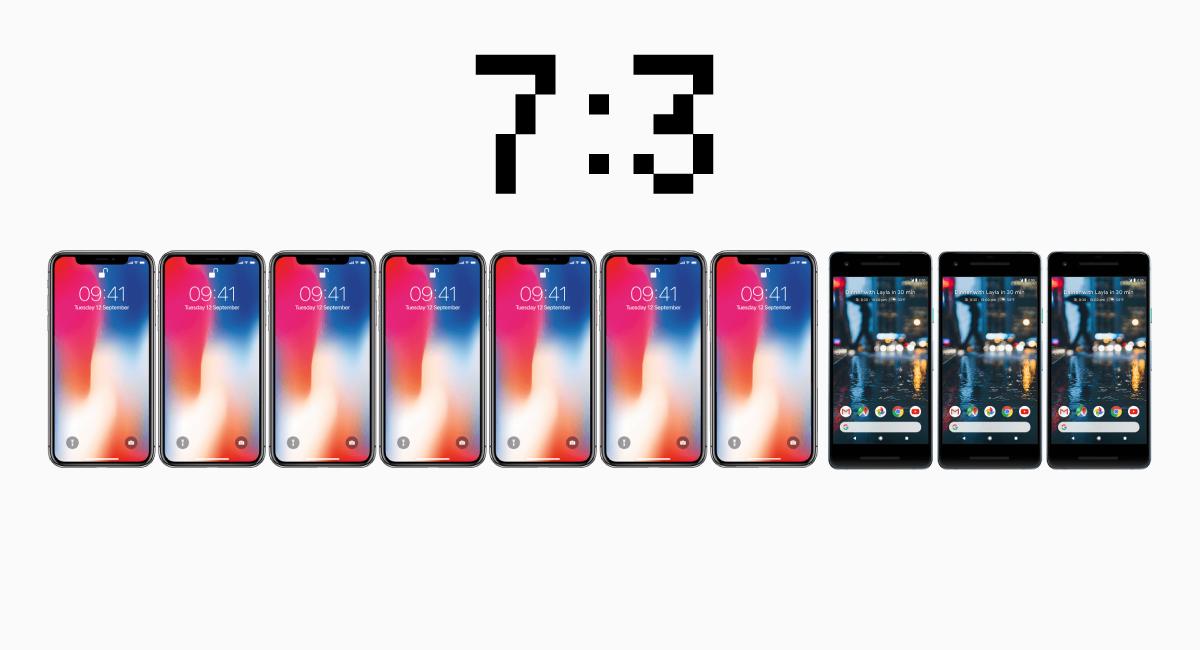 iPhone利用者は、スマホ人口の約7割を占める。