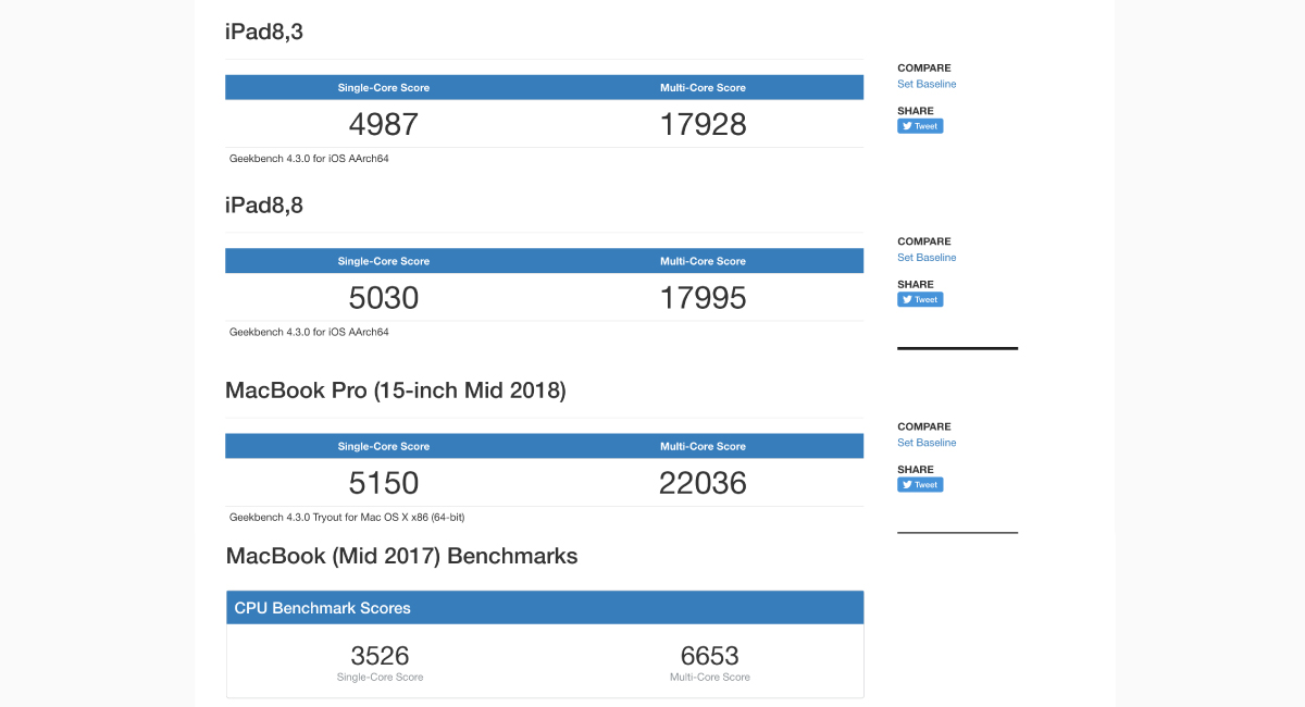 iPad Pro 2018年モデルは、MacBook Pro 2018年モデルに肉薄。