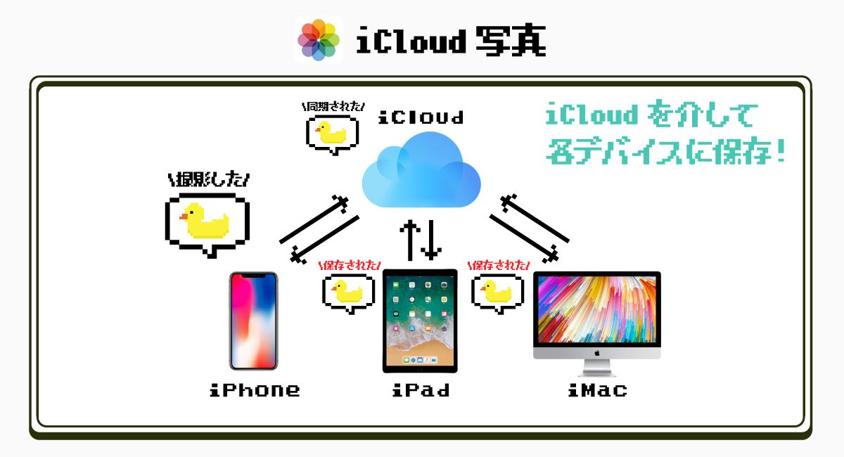 『iCloud写真』とは