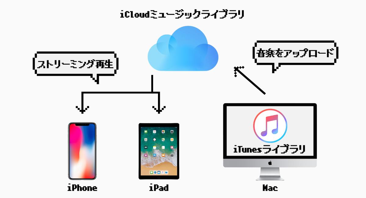 『iCloudミュージックライブラリ』利用すれば、ひとつのライブラリを共有できる。