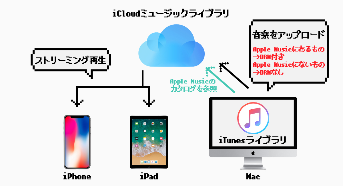 『iCloudミュージックライブラリ』では、楽曲にDRMが付く場合がある。