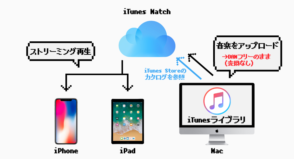 『iTunes Match』では、楽曲にDRMは付かない。