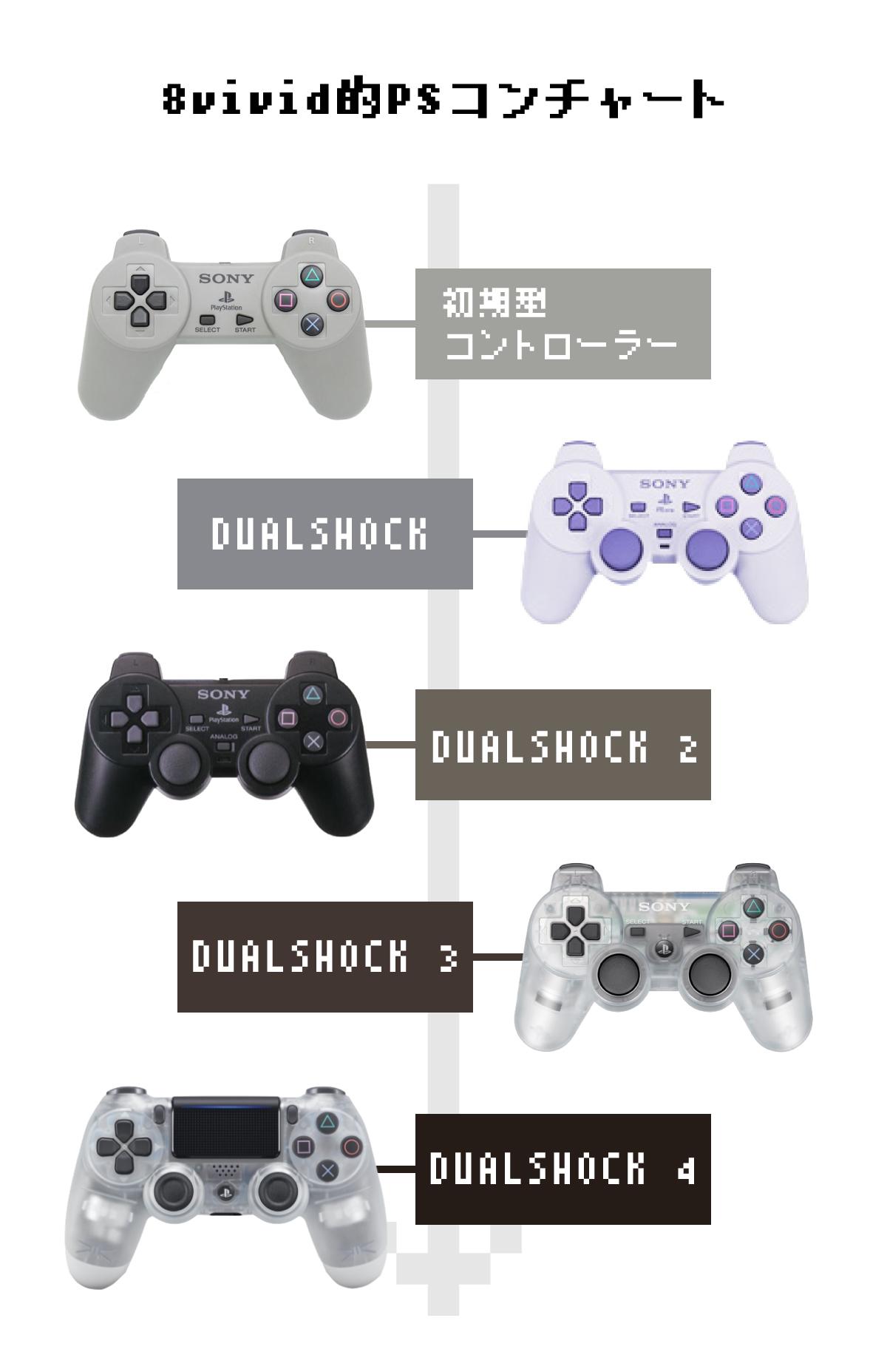 PlayStationコントローラーの進化の歩み。