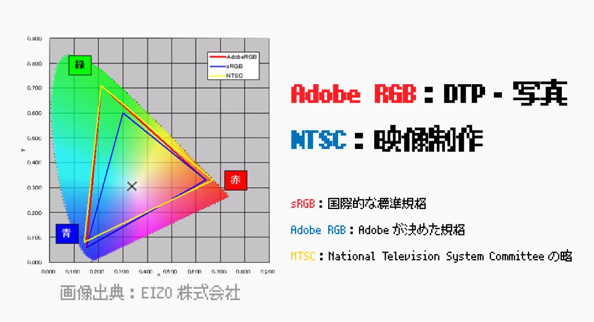 sRGB・Adobe RGB・NTSCの色域と違い