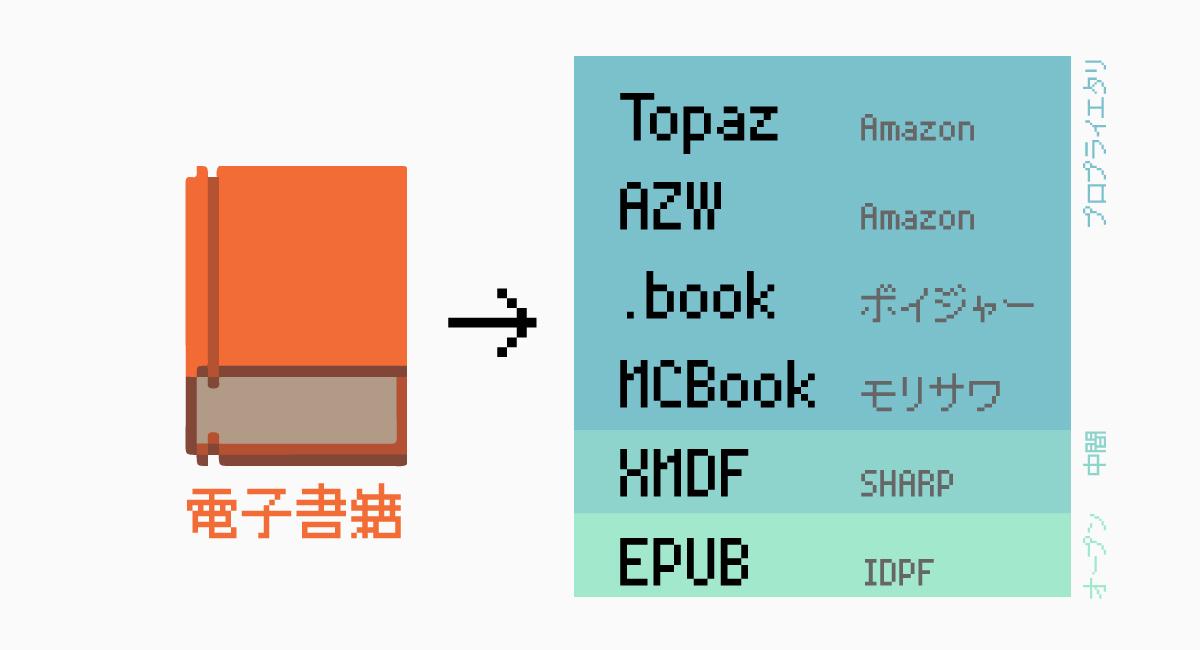主な電子書籍のフォーマット規格の種類。