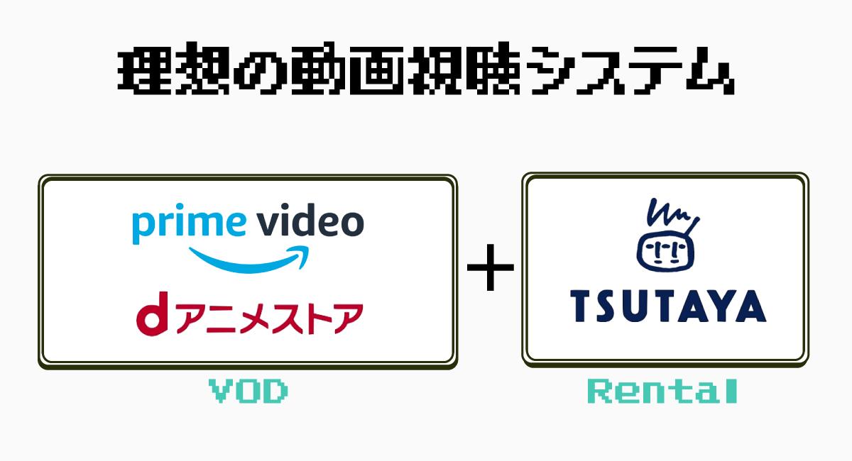 理想の動画視聴システム