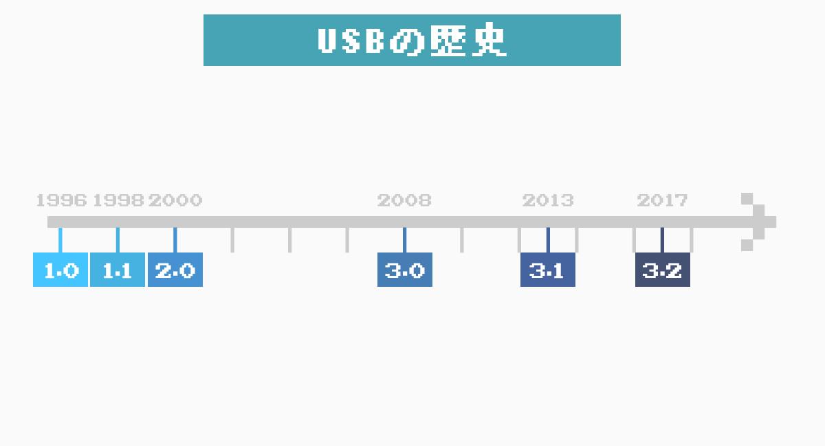 USBは2019年2月現在、『USB 3.2』まである。