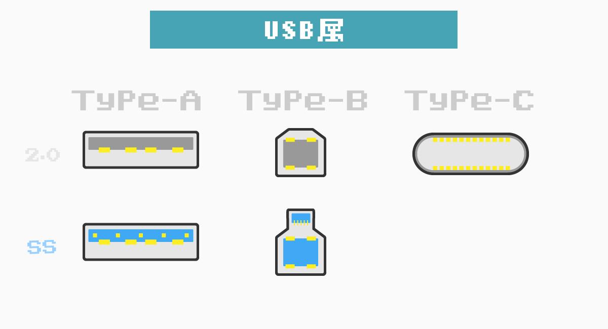 USBは、A・B・Cがある。