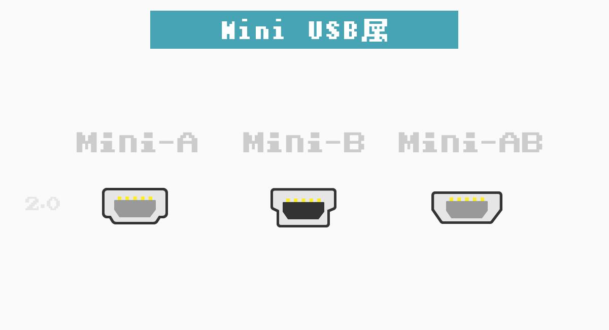 Mini USBは、A・B・ABがある。