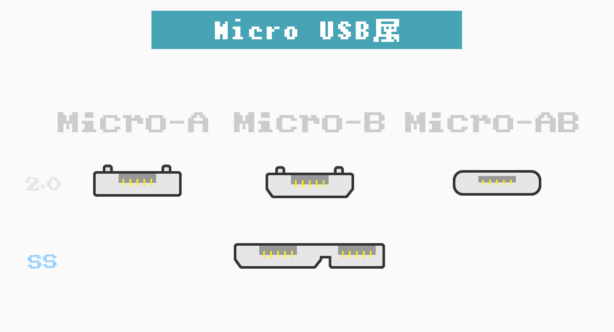 Micro USBには、A・B・ABがある。