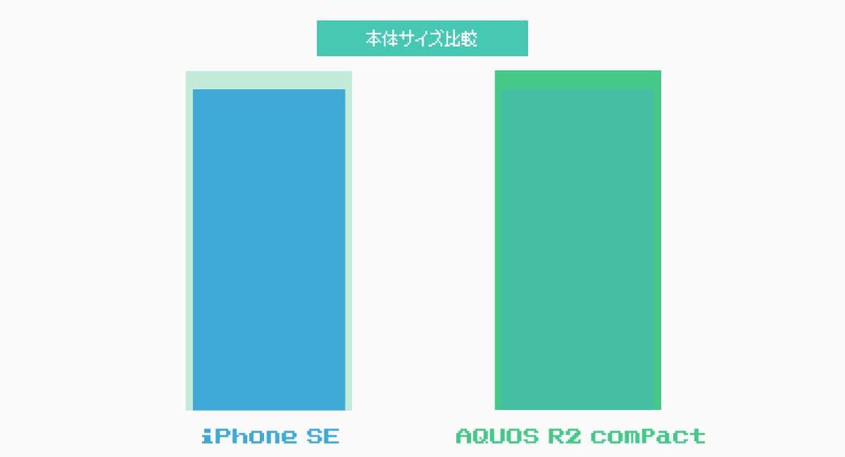 『iPhone SE』と『AQUOS R2 compact』の本体サイズの比較。