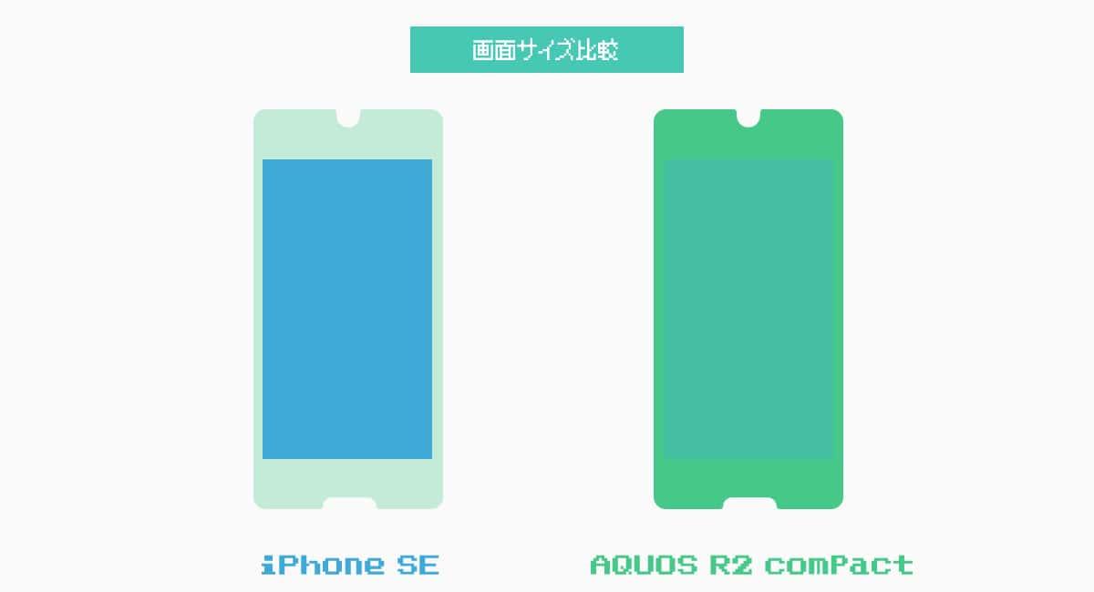 『iPhone SE』と『AQUOS R2 compact』の画面サイズの比較。