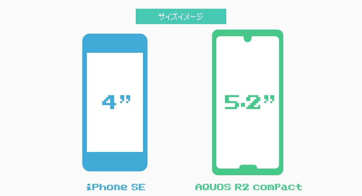 『iPhone SE』と『AQUOS R2 compact』のイメージ図。