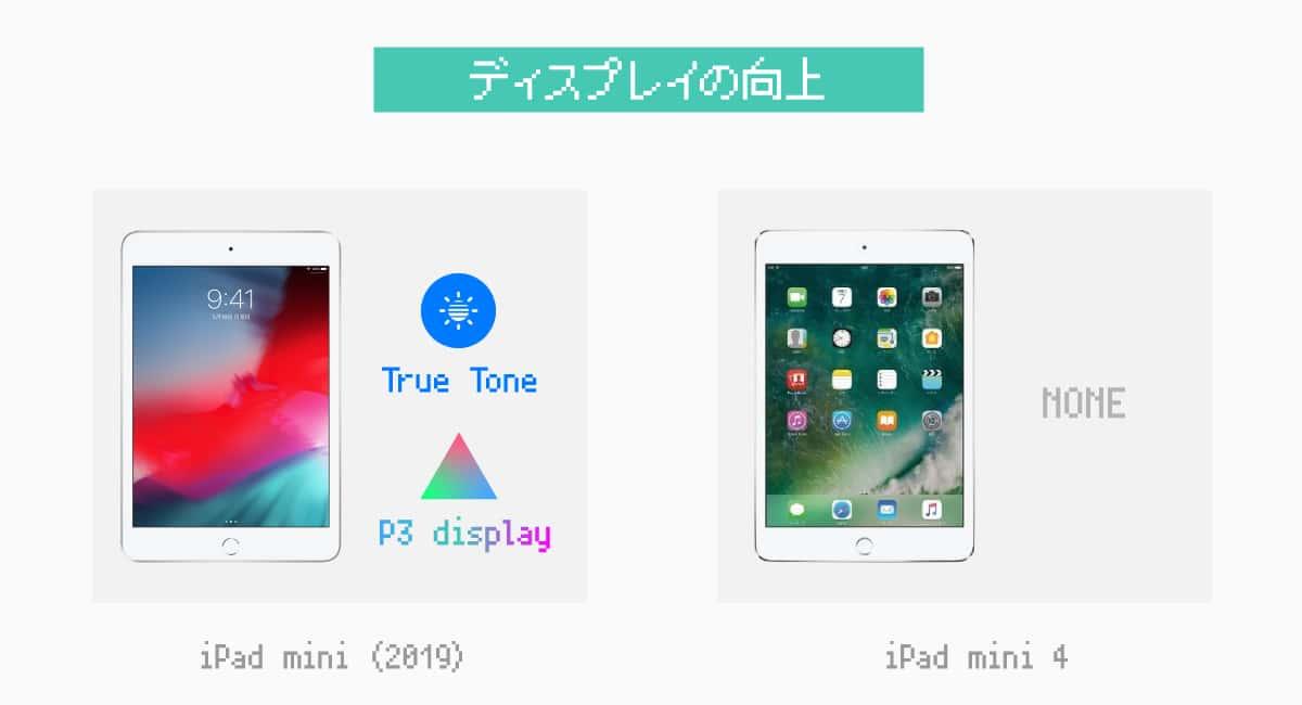 iPad mini(2019)は色域が広く、TrueToneにもなった!
