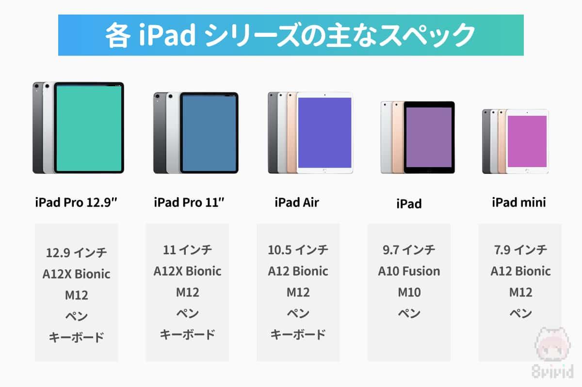 各iPadシリーズの主なスペック比較。