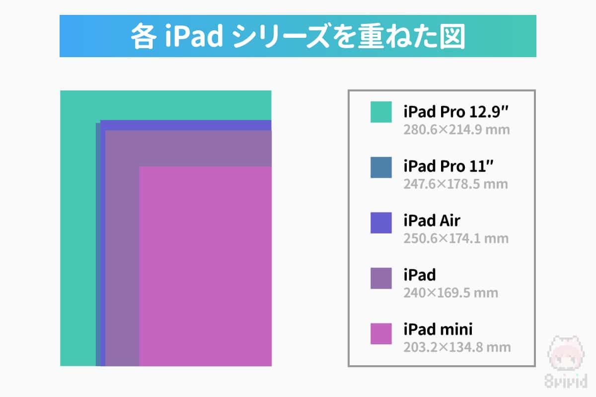 各iPadシリーズを重ねた図。