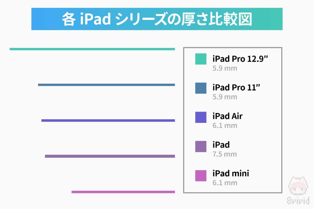 各iPadシリーズの厚さ比較図。