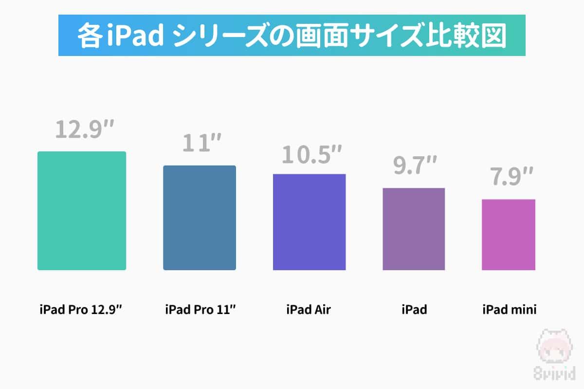 各iPadシリーズの画面サイズ比較図。