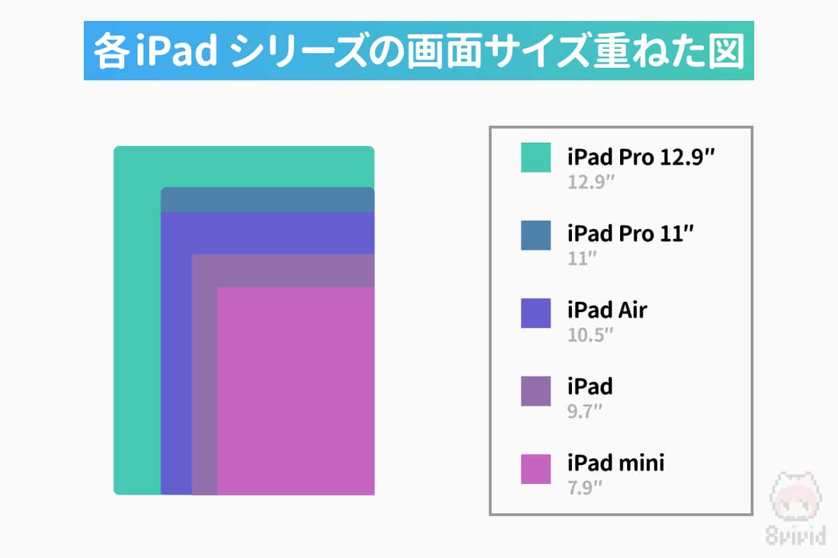 各iPadシリーズの画面サイズを重ねた図。