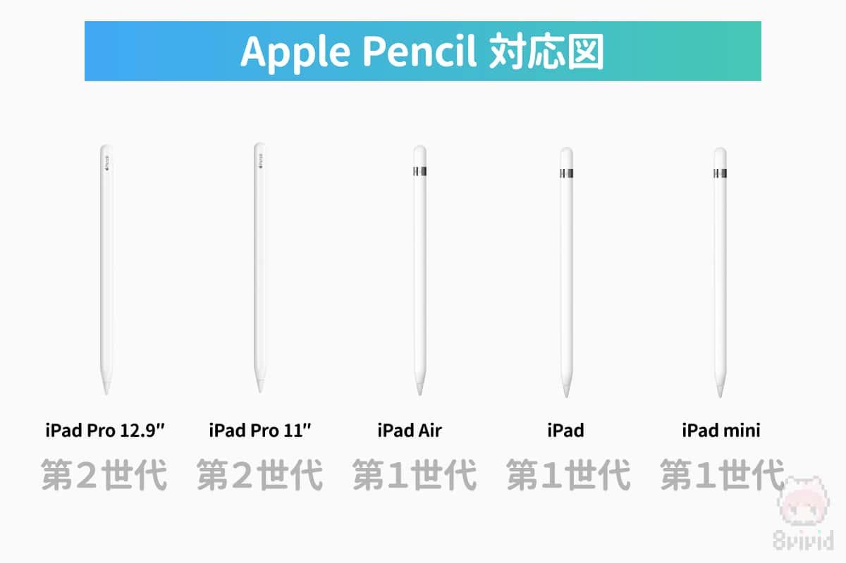 各iPadシリーズのApple Pencil対応図。