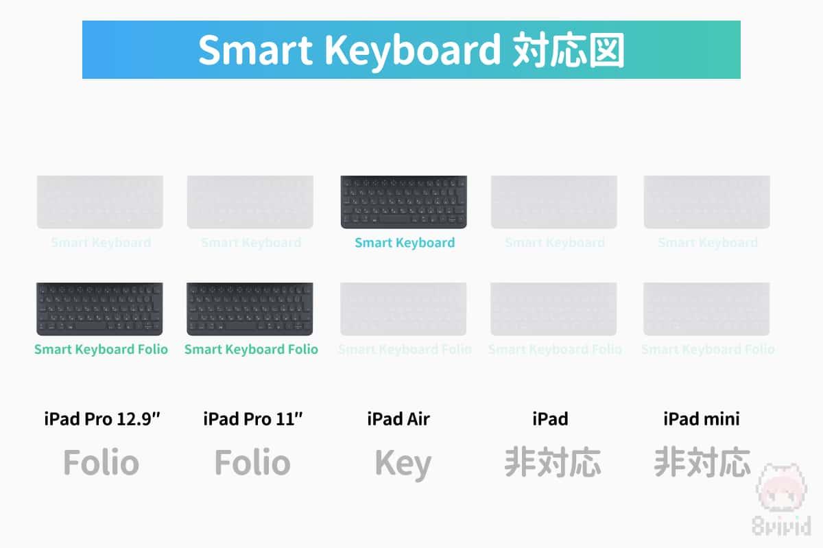 各iPadシリーズのSmart Keyboard対応図。