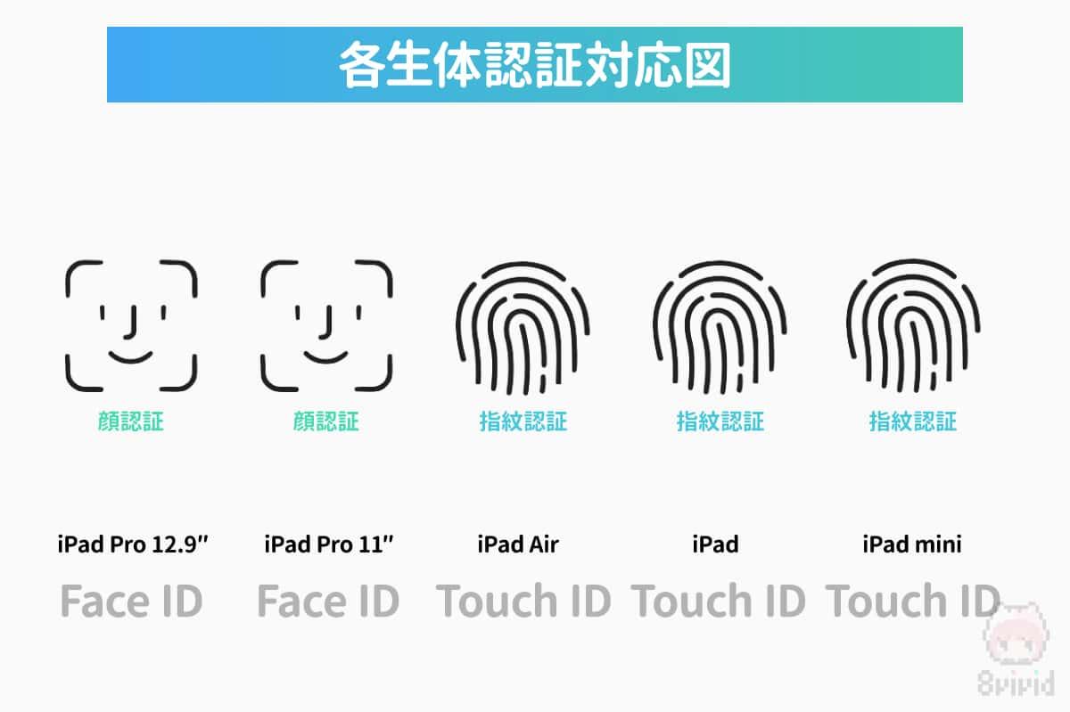 各iPadの生体認証(Face ID・Touch ID)対応図。
