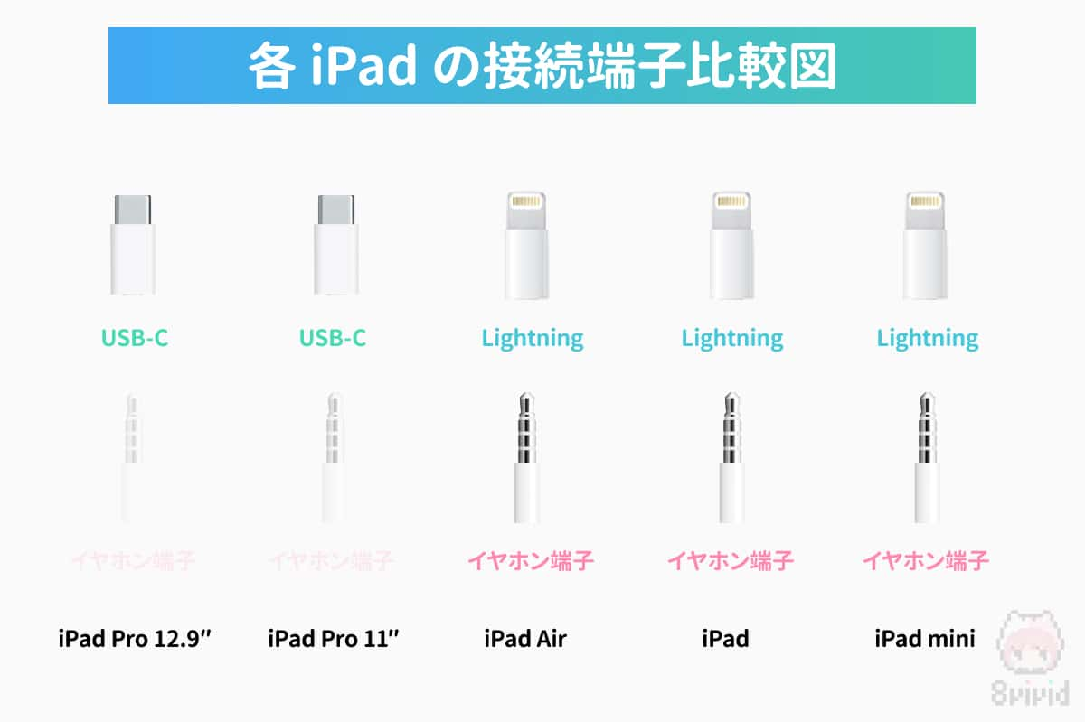 各iPadの接続端子の比較図。