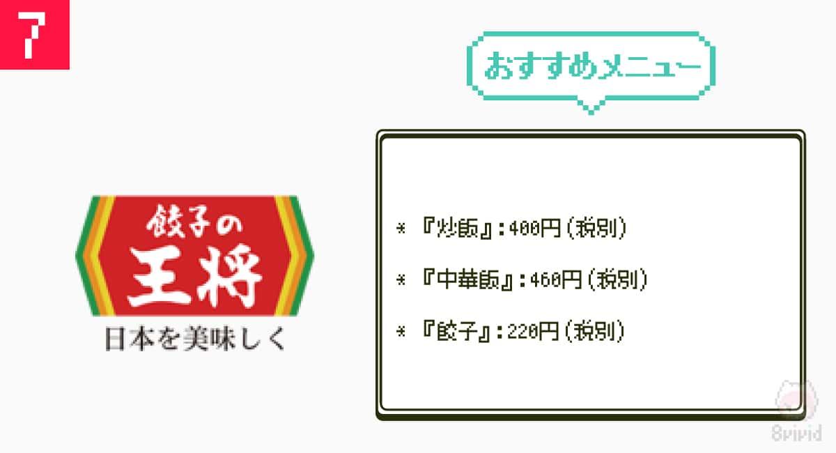 7.節約飯の贅沢『餃子の王将』